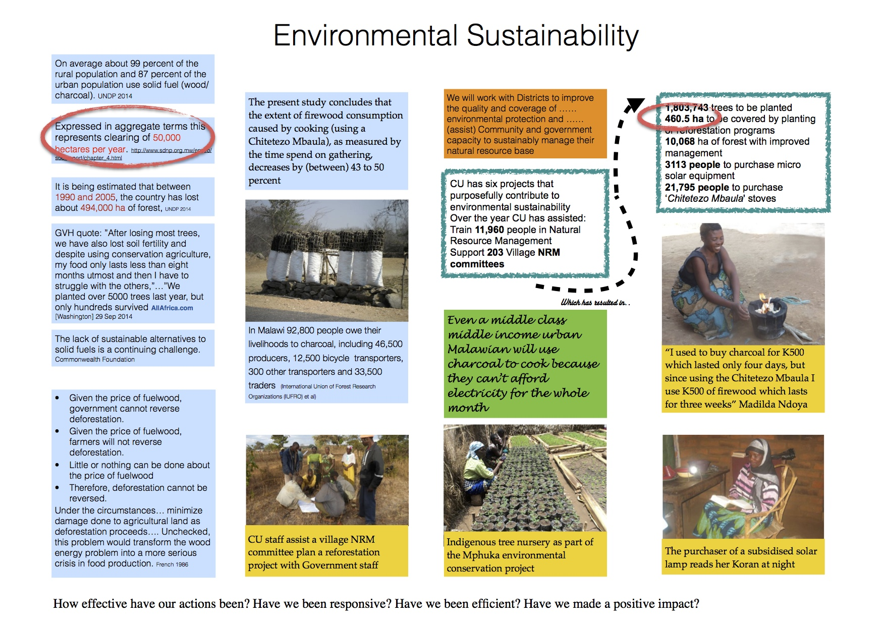 Staff comments on Environmental Sustainability activities: Reduction in tree cutting because of using solar lamps and CM stoves